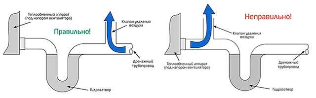 Монтаж прецизионных кондиционеров
